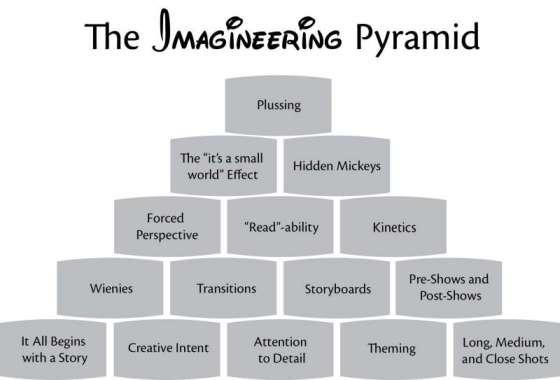 The Imagineering Pyramid | Theme Park Press